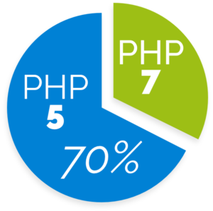 PHP 5 end of life - Our guide on what to do next - Web Engineer